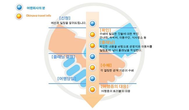 イメージ 韓国語